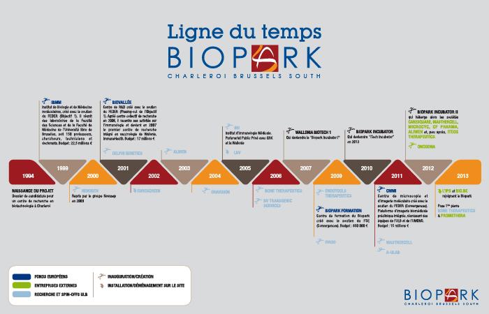 Biopark News